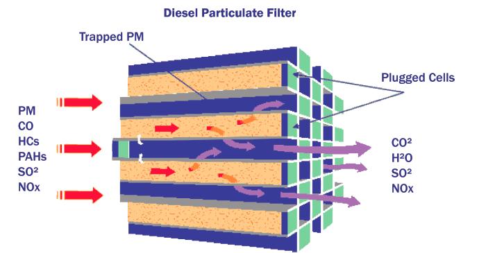 diesel particulate